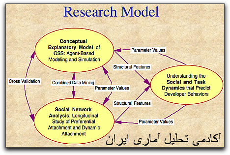 http://analysisacademy.com/wp-content/uploads/2017/01/researchModel.png